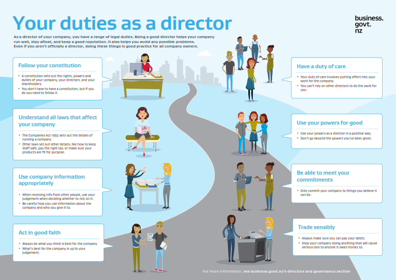 Your duties as a director